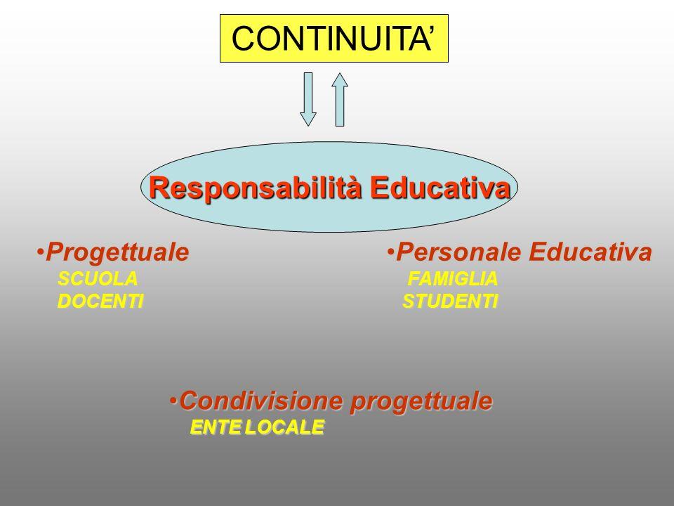 Responsabilità Educativa