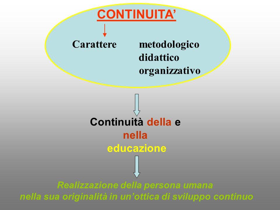 CONTINUITA' Carattere metodologico didattico organizzativo