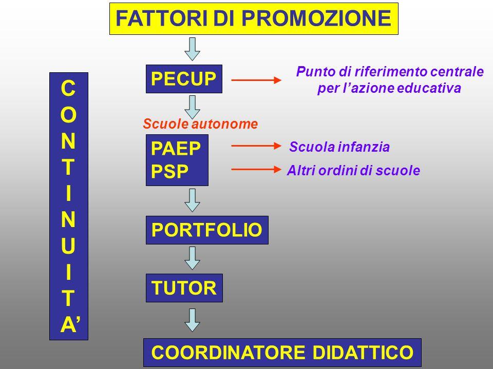 FATTORI DI PROMOZIONE C O N T I U A'