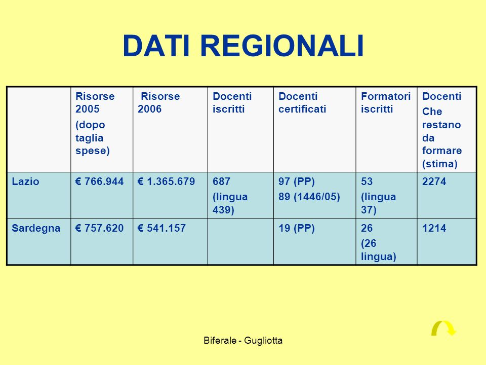 DATI REGIONALI Risorse 2005 (dopo taglia spese) Risorse 2006