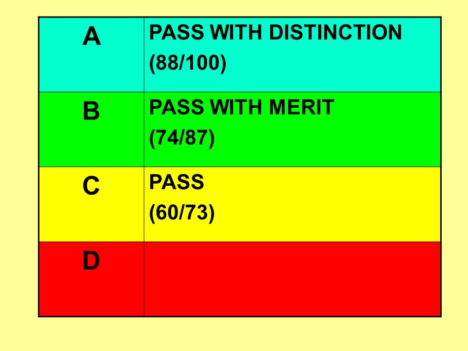 A B C D PASS WITH DISTINCTION (88/100) PASS WITH MERIT (74/87) PASS