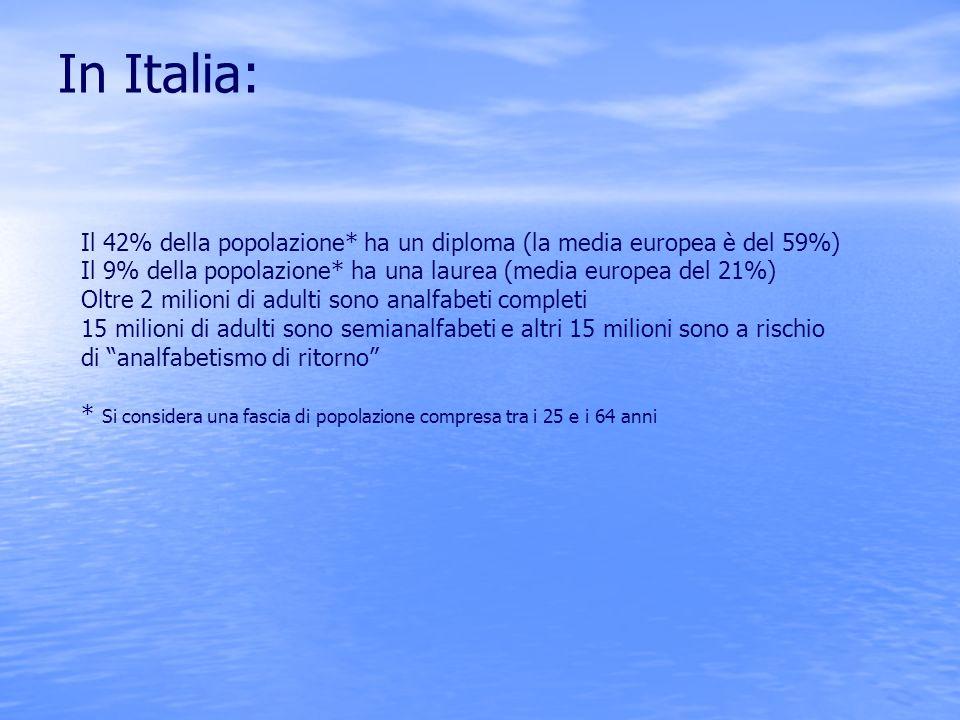 In Italia: Il 42% della popolazione* ha un diploma (la media europea è del 59%) Il 9% della popolazione* ha una laurea (media europea del 21%)