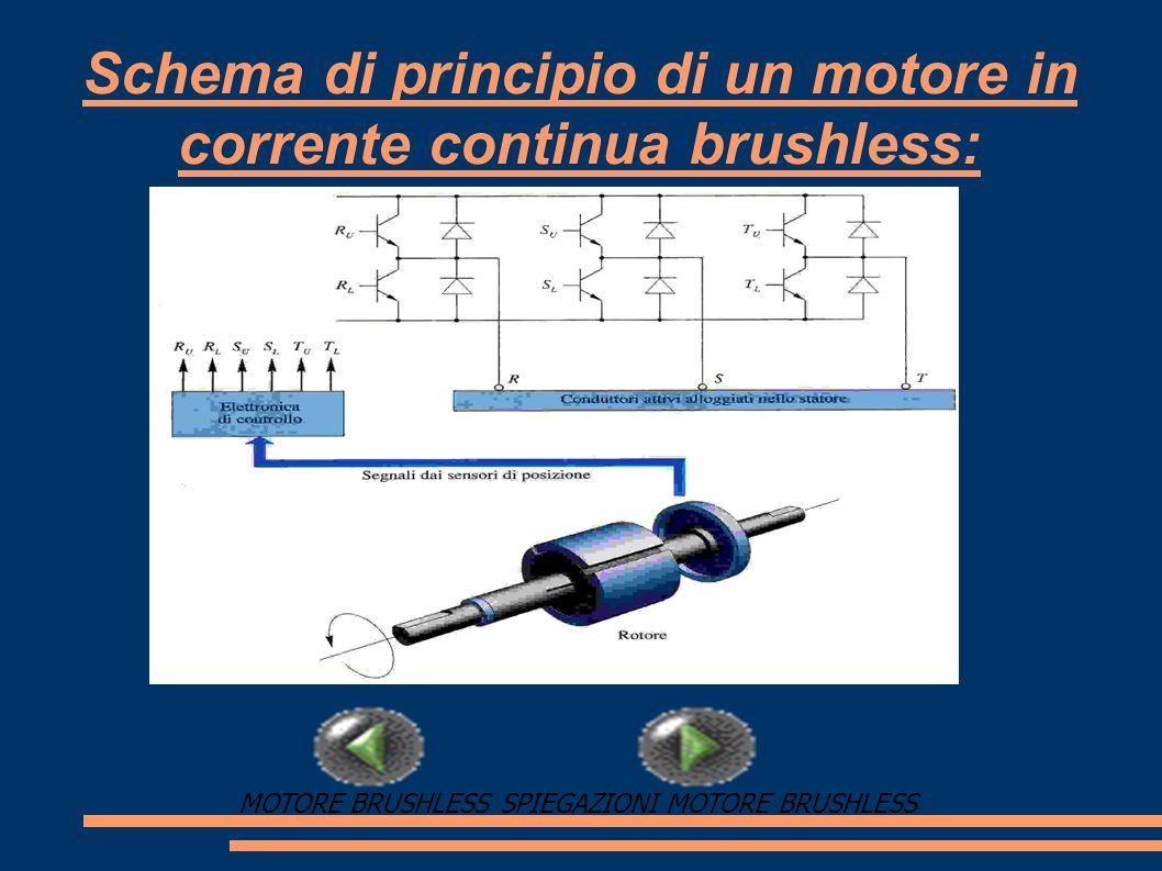 Schema di principio di un motore in corrente continua brushless: