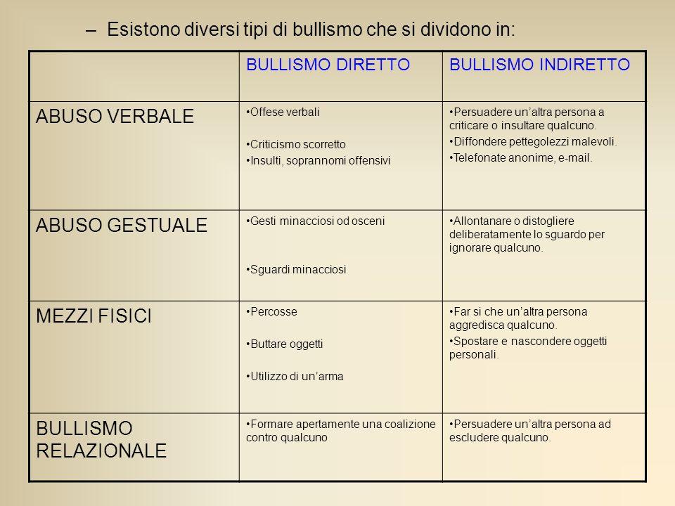 Esistono diversi tipi di bullismo che si dividono in: ABUSO VERBALE