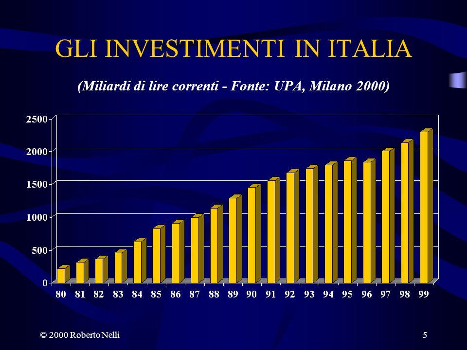 GLI INVESTIMENTI IN ITALIA (Miliardi di lire correnti - Fonte: UPA, Milano 2000)