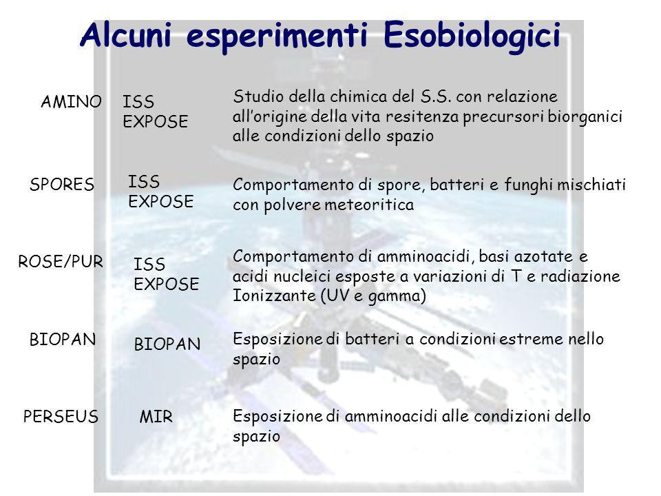 Alcuni esperimenti Esobiologici