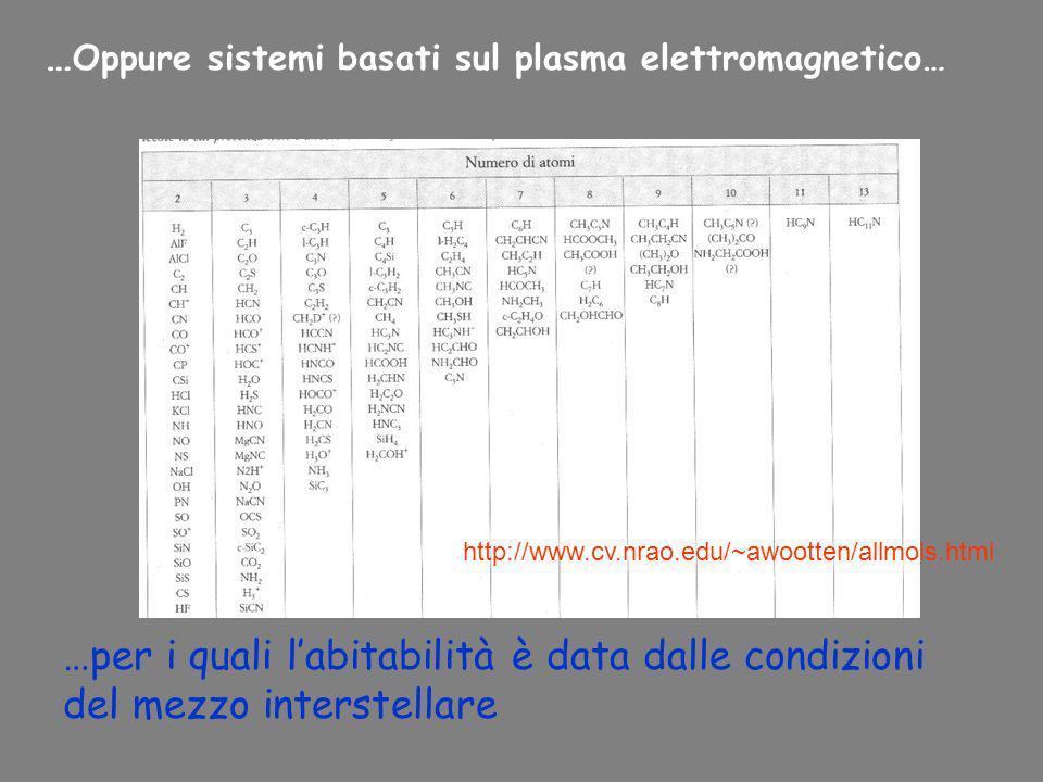 …Oppure sistemi basati sul plasma elettromagnetico…