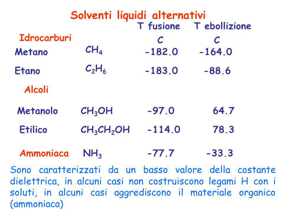 Solventi liquidi alternativi