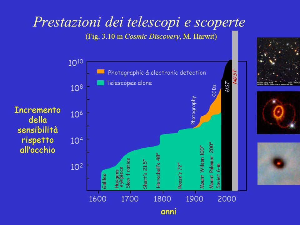 Prestazioni dei telescopi e scoperte