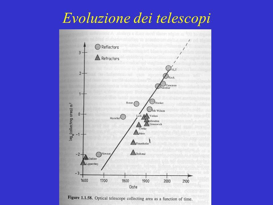 Evoluzione dei telescopi