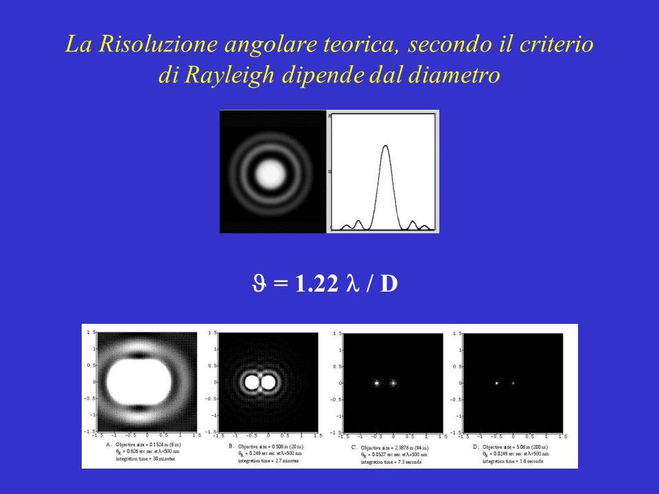 La Risoluzione angolare teorica, secondo il criterio di Rayleigh dipende dal diametro