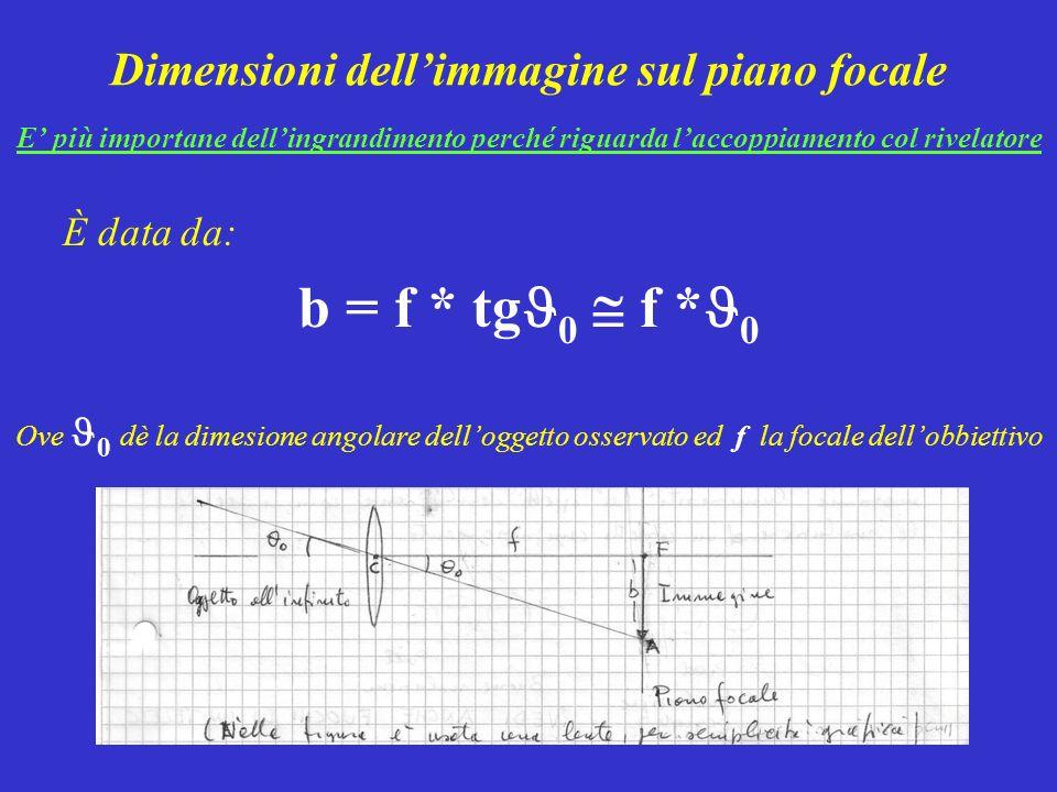 Dimensioni dell'immagine sul piano focale