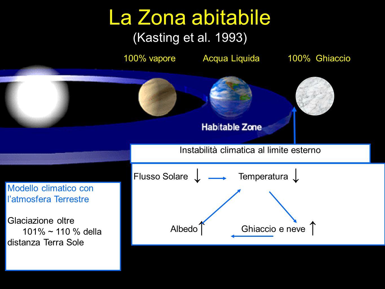 La Zona abitabile (Kasting et al. 1993)