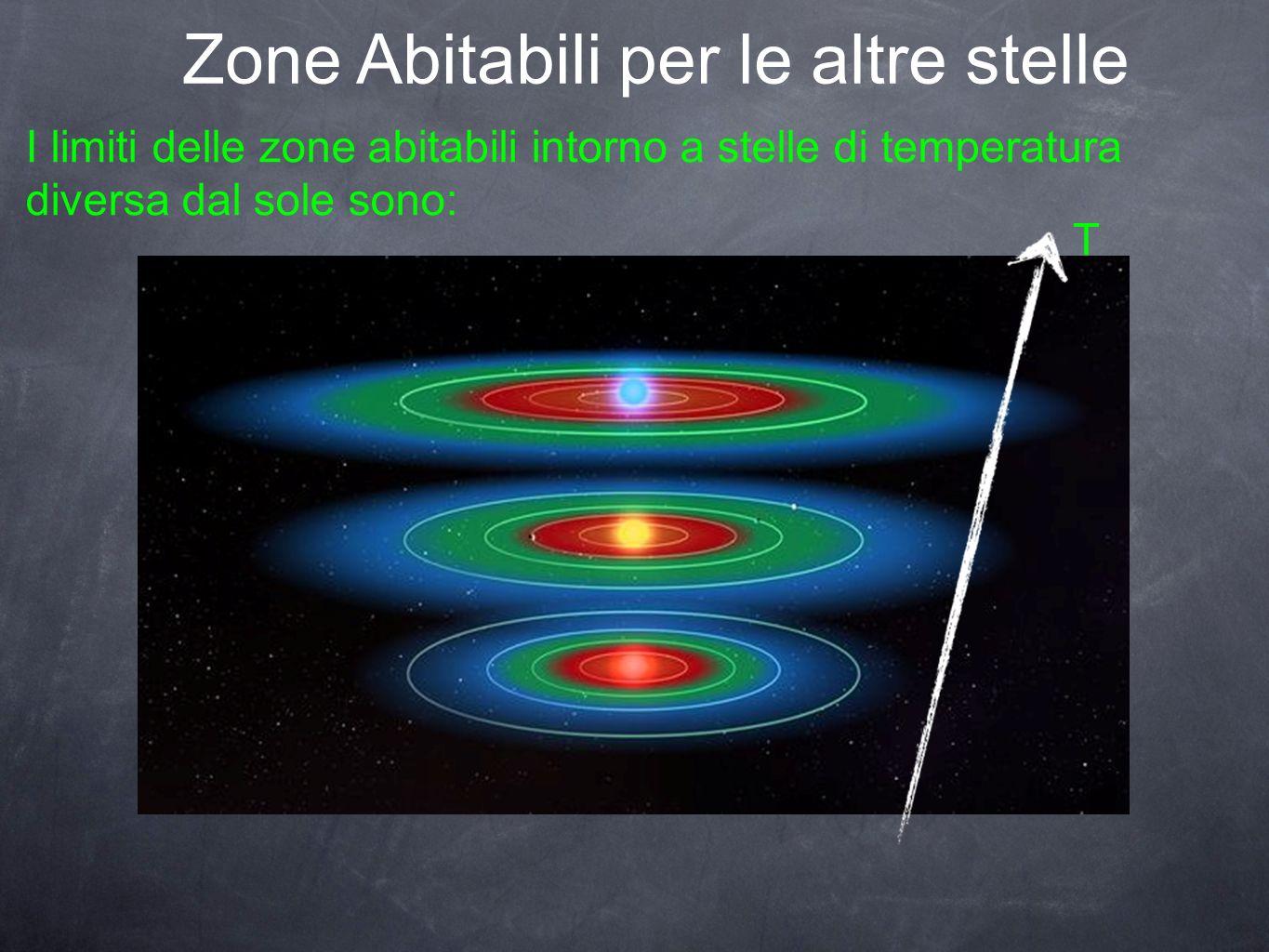 Zone Abitabili per le altre stelle