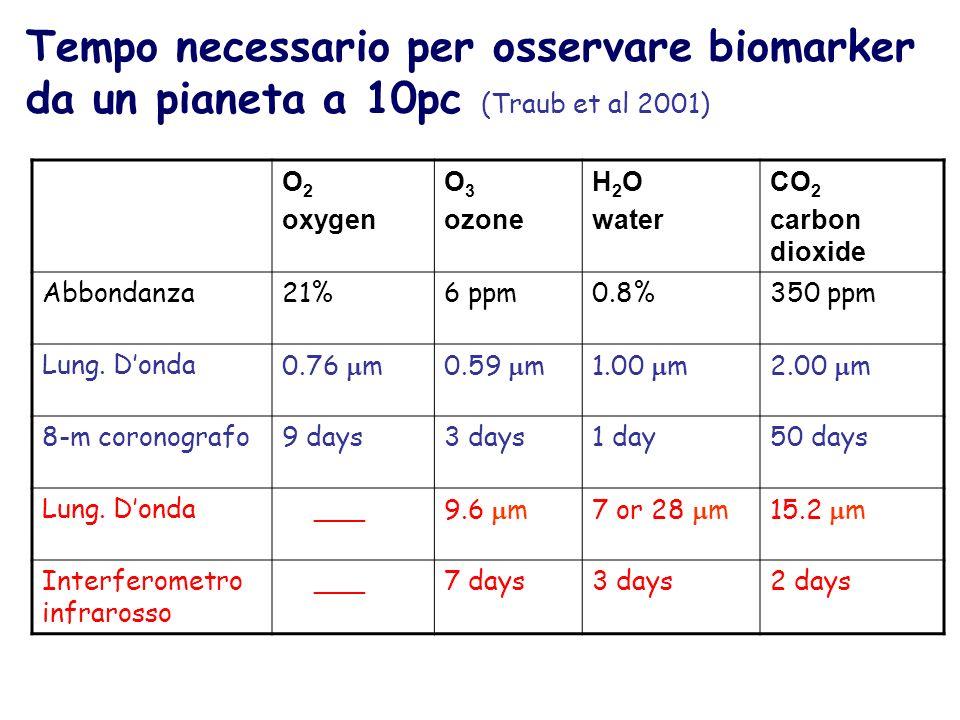 Tempo necessario per osservare biomarker da un pianeta a 10pc (Traub et al 2001)