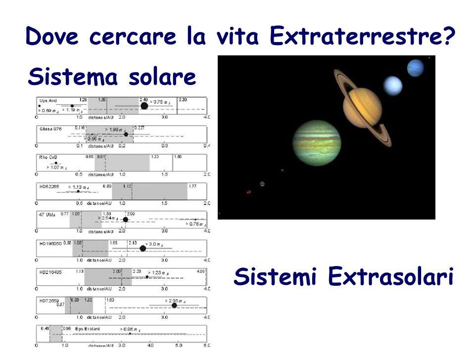 Dove cercare la vita Extraterrestre