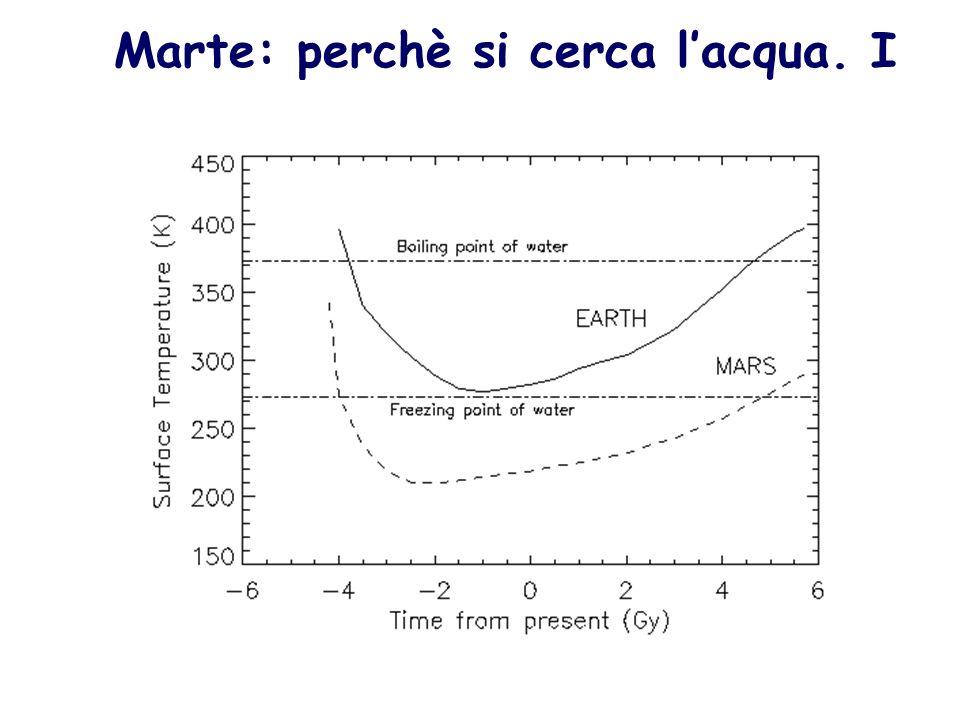 Marte: perchè si cerca l'acqua. I