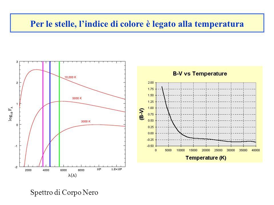 Per le stelle, l'indice di colore è legato alla temperatura