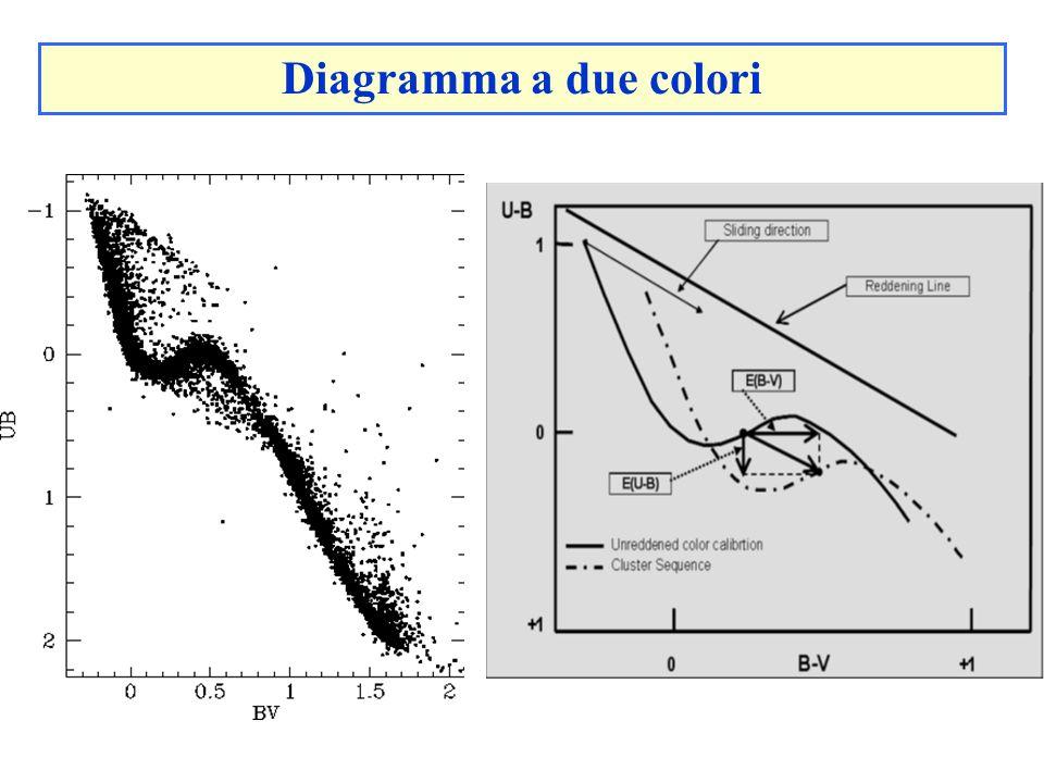 Diagramma a due colori