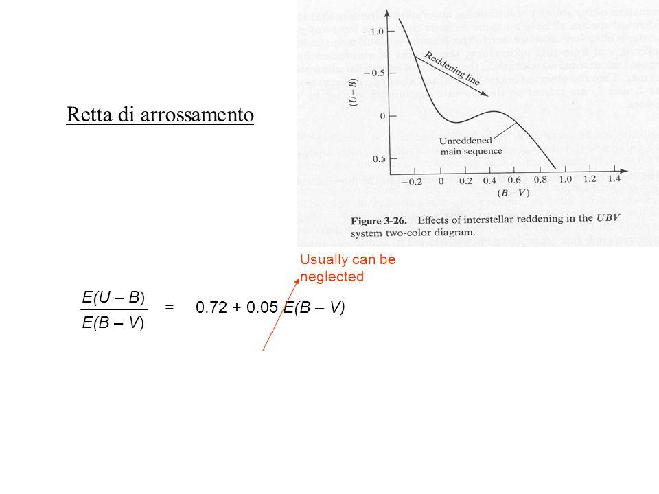Retta di arrossamento E(U – B) = 0.72 + 0.05 E(B – V) E(B – V)