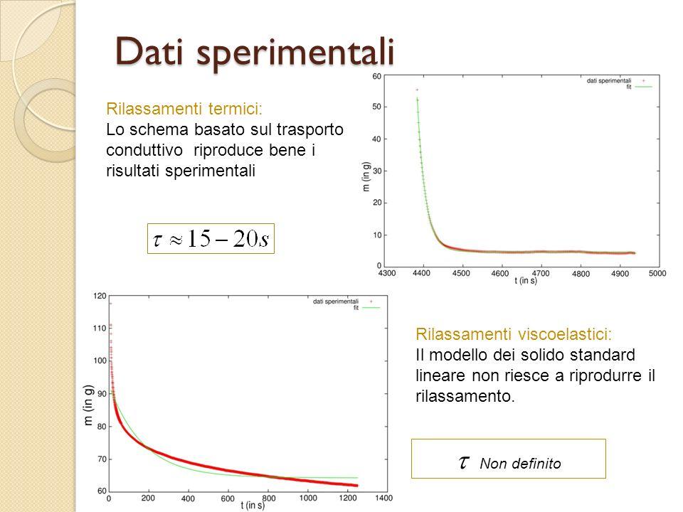 Dati sperimentali t Non definito Rilassamenti termici: