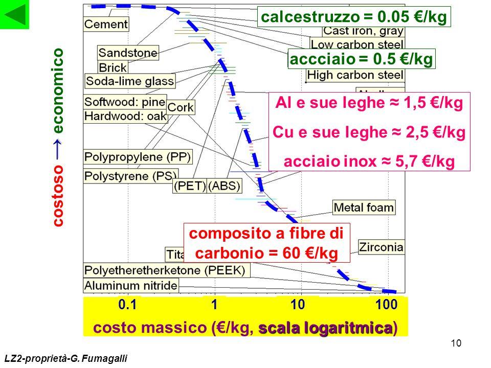 composito a fibre di carbonio = 60 €/kg