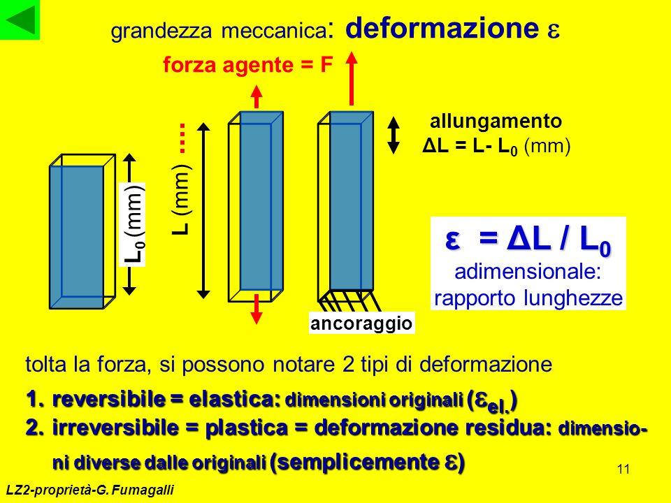 ε = ΔL / L0 adimensionale: