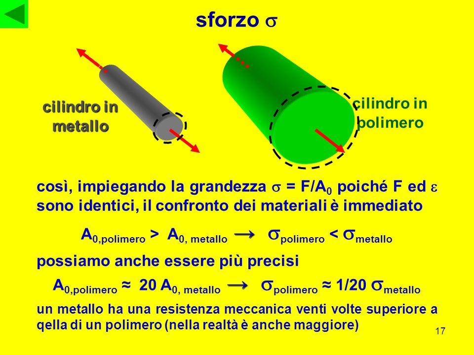 sforzo s cilindro in polimero cilindro in metallo