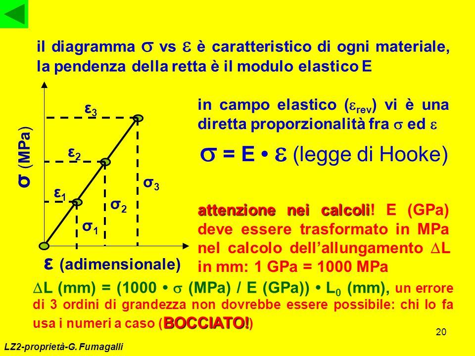 s = E • e (legge di Hooke) σ (MPa) ε (adimensionale)