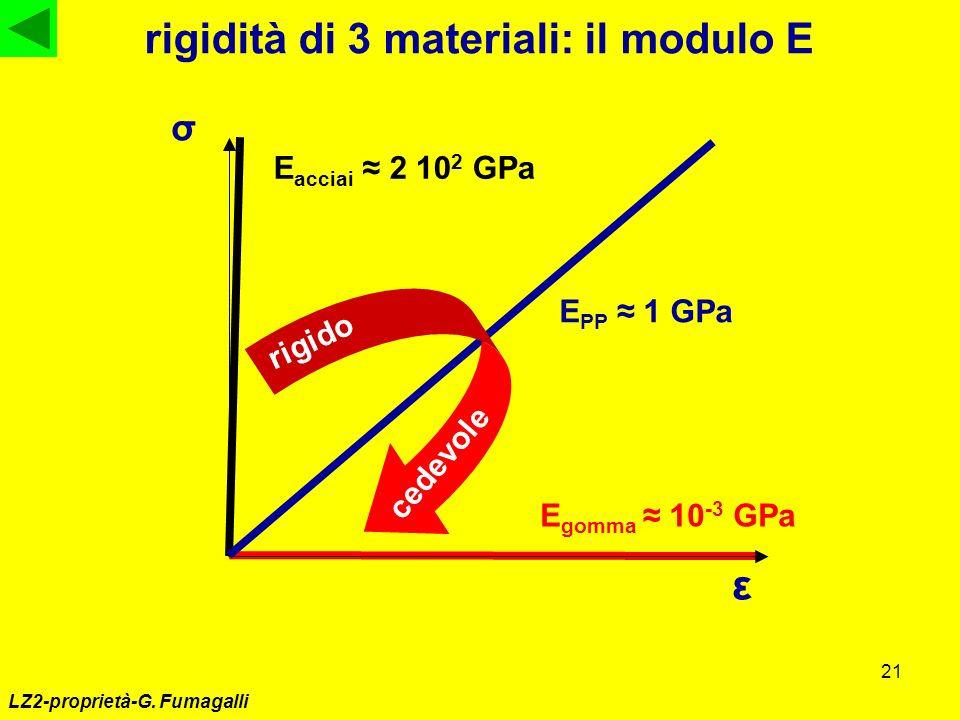 rigidità di 3 materiali: il modulo E