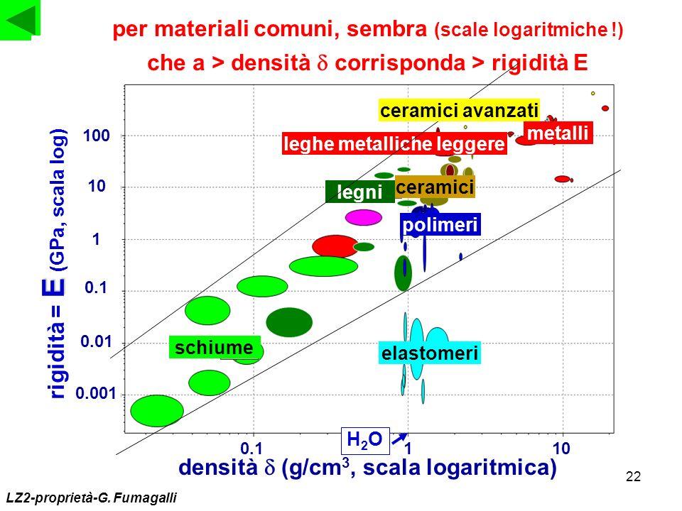 per materiali comuni, sembra (scale logaritmiche !)