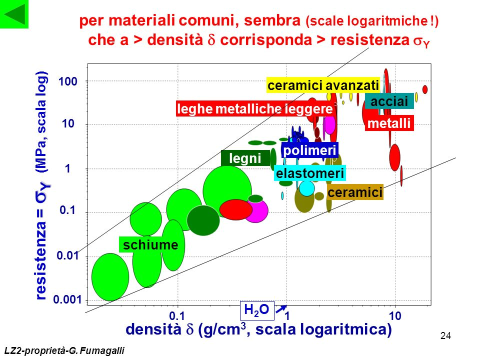 resistenza = sY (MPa, scala log)
