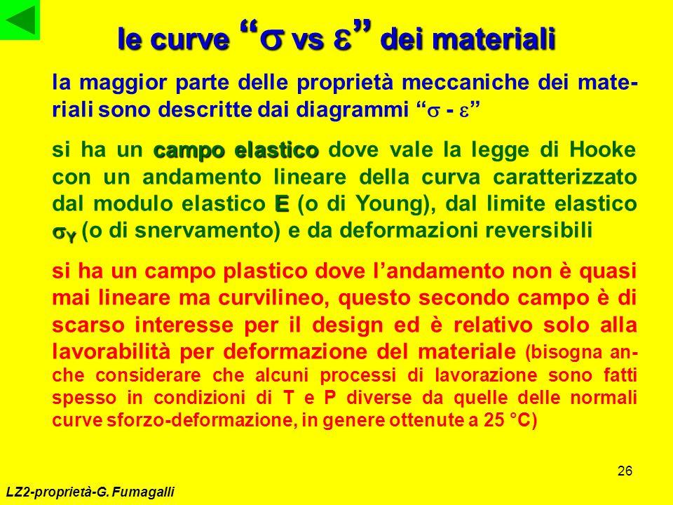 le curve s vs e dei materiali