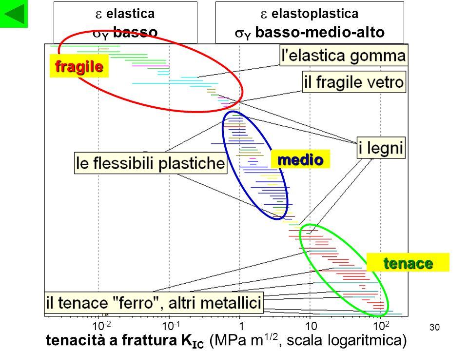 tenacità a frattura KIC (MPa m1/2, scala logaritmica)