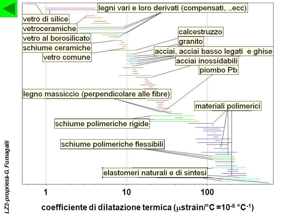 coefficiente di dilatazione termica (mstrain/°C =10-6 °C-1)