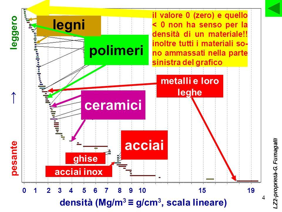 densità (Mg/m3 ≡ g/cm3, scala lineare)
