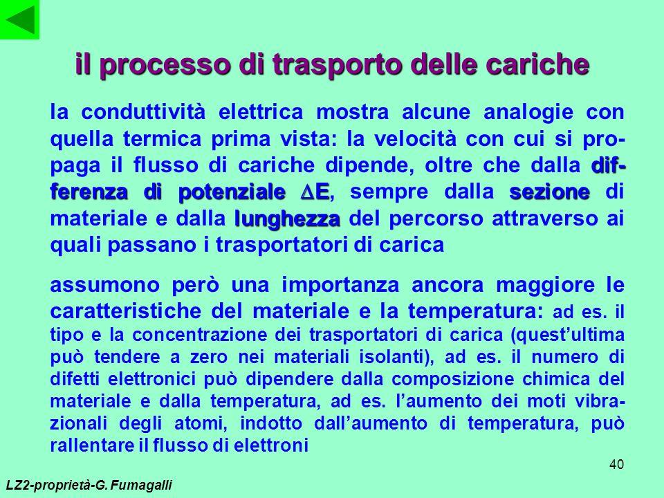 il processo di trasporto delle cariche