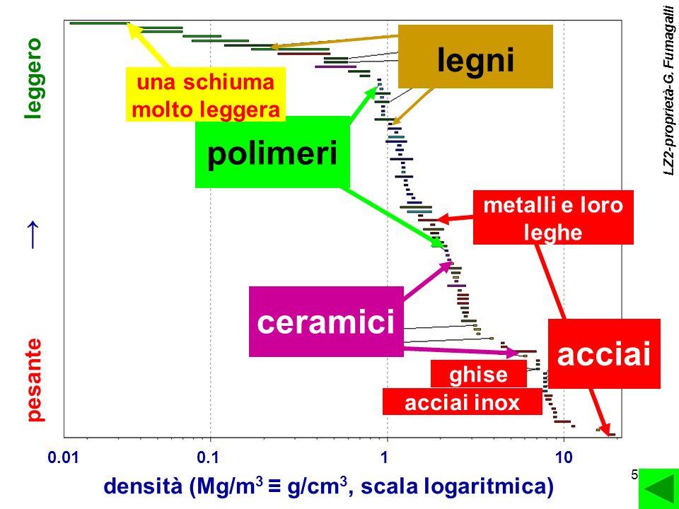 una schiuma molto leggera densità (Mg/m3 ≡ g/cm3, scala logaritmica)