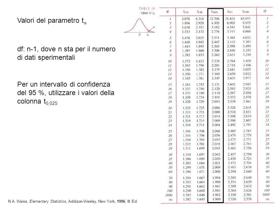 Valori del parametro ta