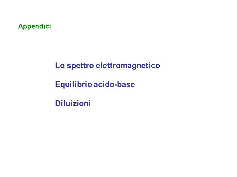 Lo spettro elettromagnetico Equilibrio acido-base Diluizioni
