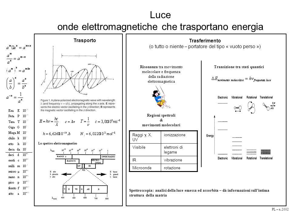 onde elettromagnetiche che trasportano energia
