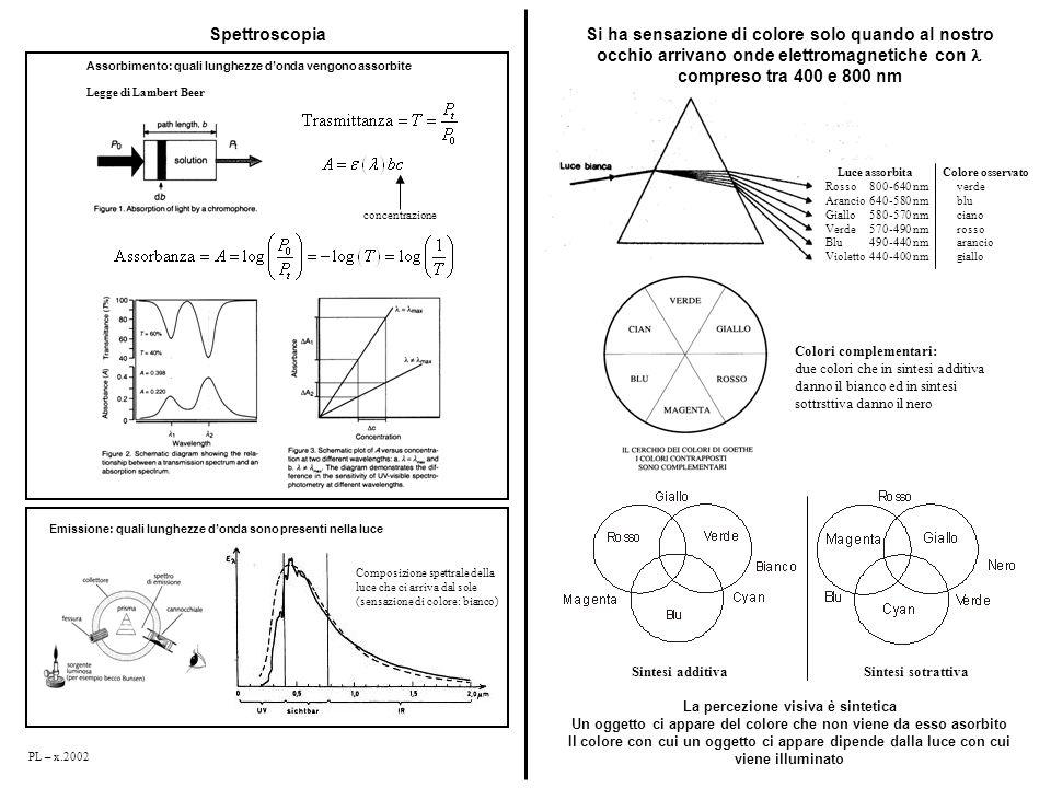 Spettroscopia Si ha sensazione di colore solo quando al nostro occhio arrivano onde elettromagnetiche con l compreso tra 400 e 800 nm.