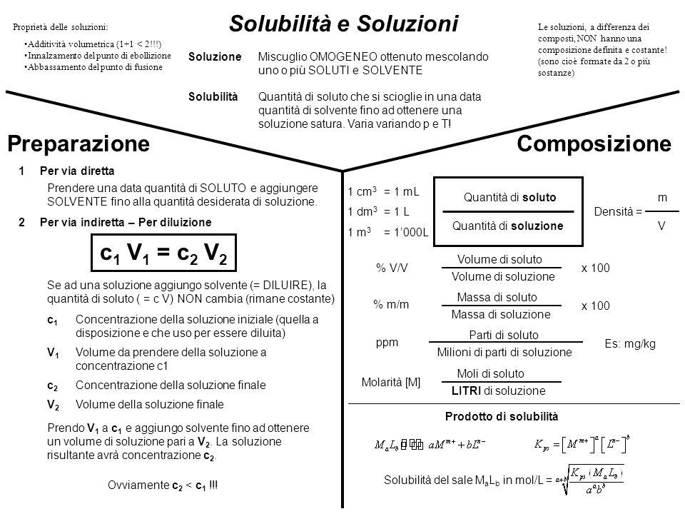 Solubilità e Soluzioni Prodotto di solubilità