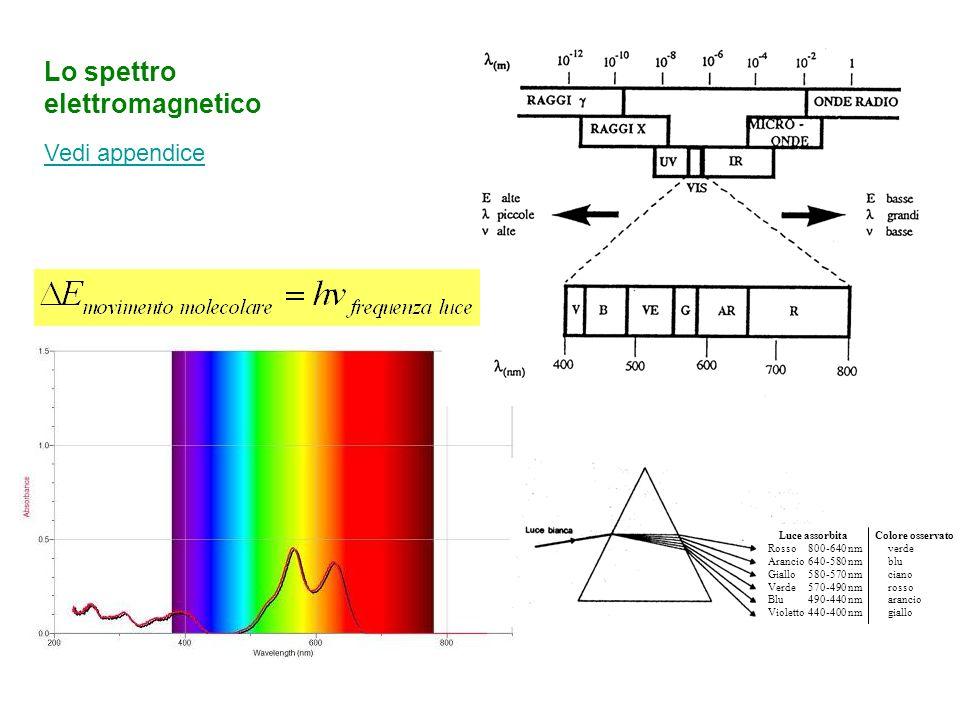 Lo spettro elettromagnetico Vedi appendice