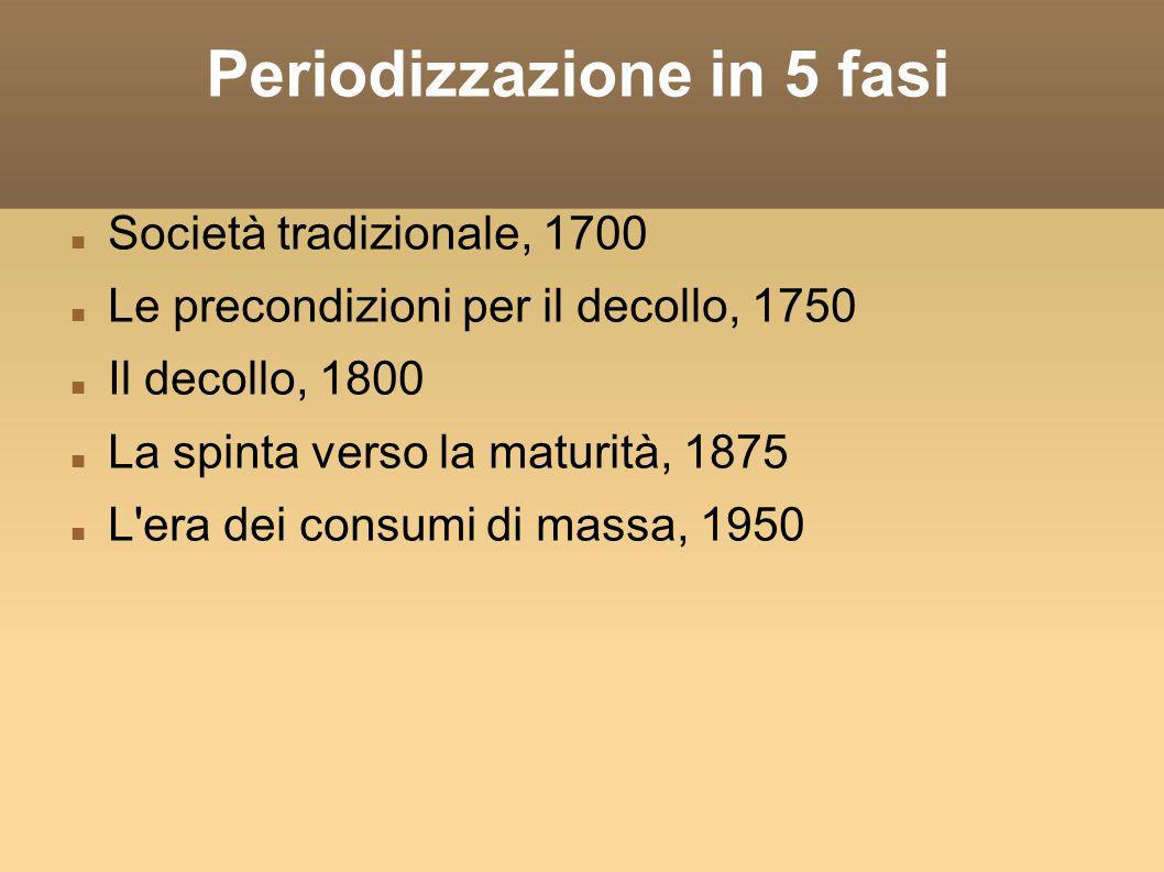 Periodizzazione in 5 fasi