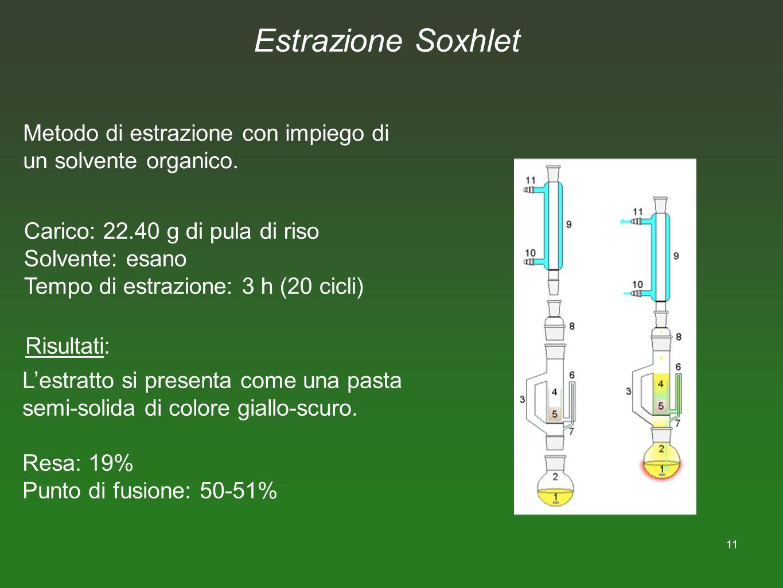 Estrazione Soxhlet Metodo di estrazione con impiego di un solvente organico. Carico: 22.40 g di pula di riso.