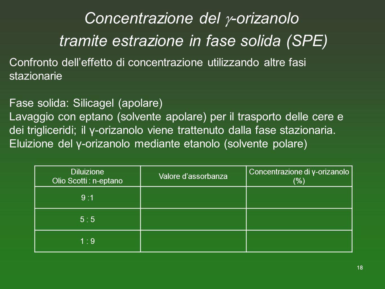 Concentrazione del -orizanolo tramite estrazione in fase solida (SPE)