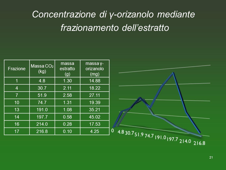 Concentrazione di γ-orizanolo mediante frazionamento dell'estratto