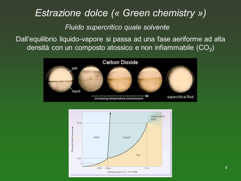 Estrazione dolce (« Green chemistry »)