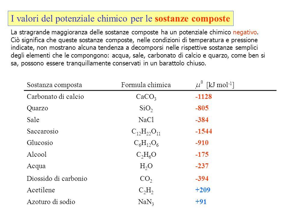 I valori del potenziale chimico per le sostanze composte